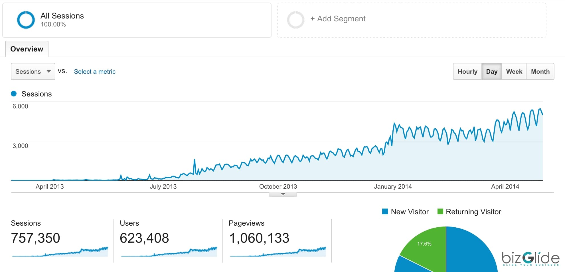 increase in organic traffic on website